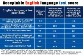 Best English test for Australian Migration
